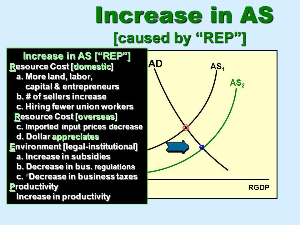 Increase in AS [caused by REP ] PL Increase in AS [ REP ] AD